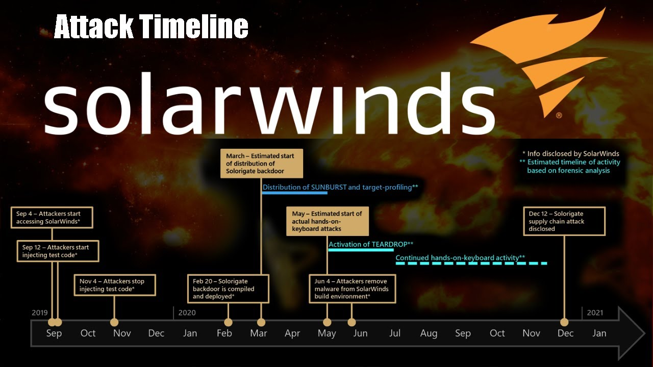 The Solarwinds Orion SUNBURST Attack Timeline and What We Know Now.