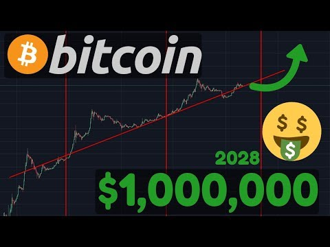 BITCOIN TO $1,000,000 By 2028!!!   $20,000 After Next Halving?   My Bybit Long Position