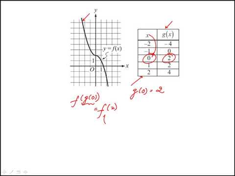 Question 02 Precalculus 2018 CLEP Official Study Guide
