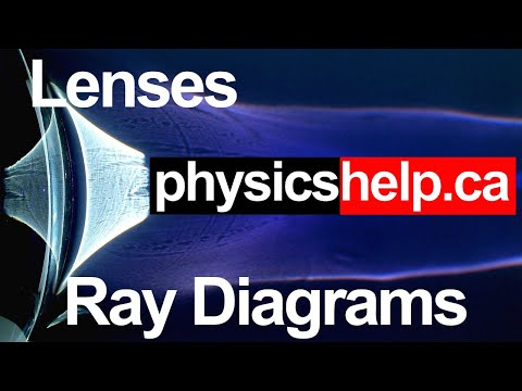 Introduction to Lenses, Convex and Concave Lesson for Physics Part 1