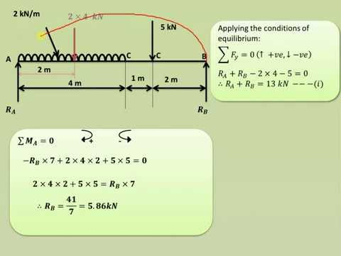How to draw shear force & bending moment diagram (PART II) - GATE 2016 exam preparation