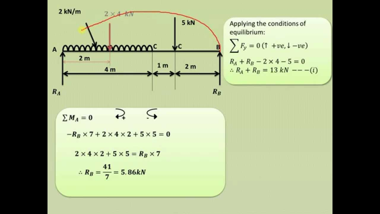 How To Draw Shear Force Bending Moment Diagram Part Ii Gate 2016 Exam Preparation