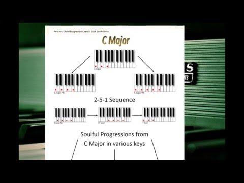 Rb Chord Charts Youtube