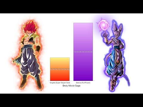 Gogeta Vs Beerus Power Levels - Dragon Ball Super