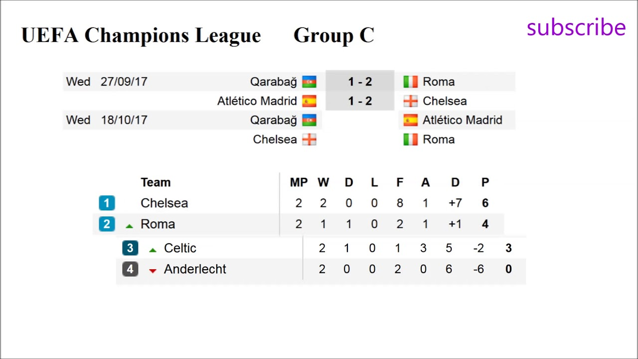 Football Champions League Results Groups A B C D - Uefa champions league fixtures table