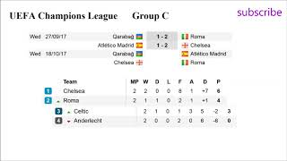 Football. Champions League 2017/2018 | Results groups A. B. C. D. Fixtures. Table