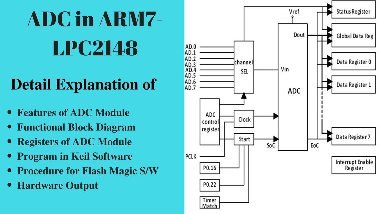 adc programming in arm7 lpc2148 without using interrupt [ 1280 x 720 Pixel ]