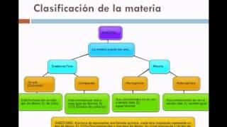 La materia: sus caracteristicas y transformaciones.wmv