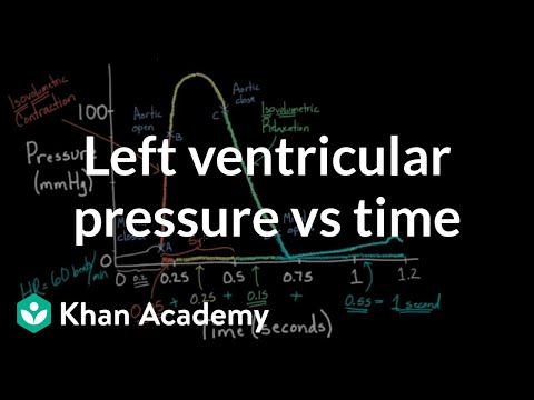 Left ventricular pressure vs. time | Circulatory system physiology | NCLEX-RN | Khan Academy