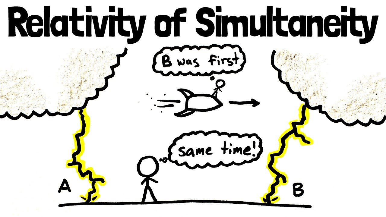 Image result for relativity of simultaneity