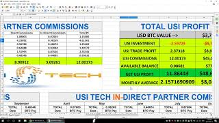 USI Tech Review  Making Almost $10 000Month After 5 5 Months