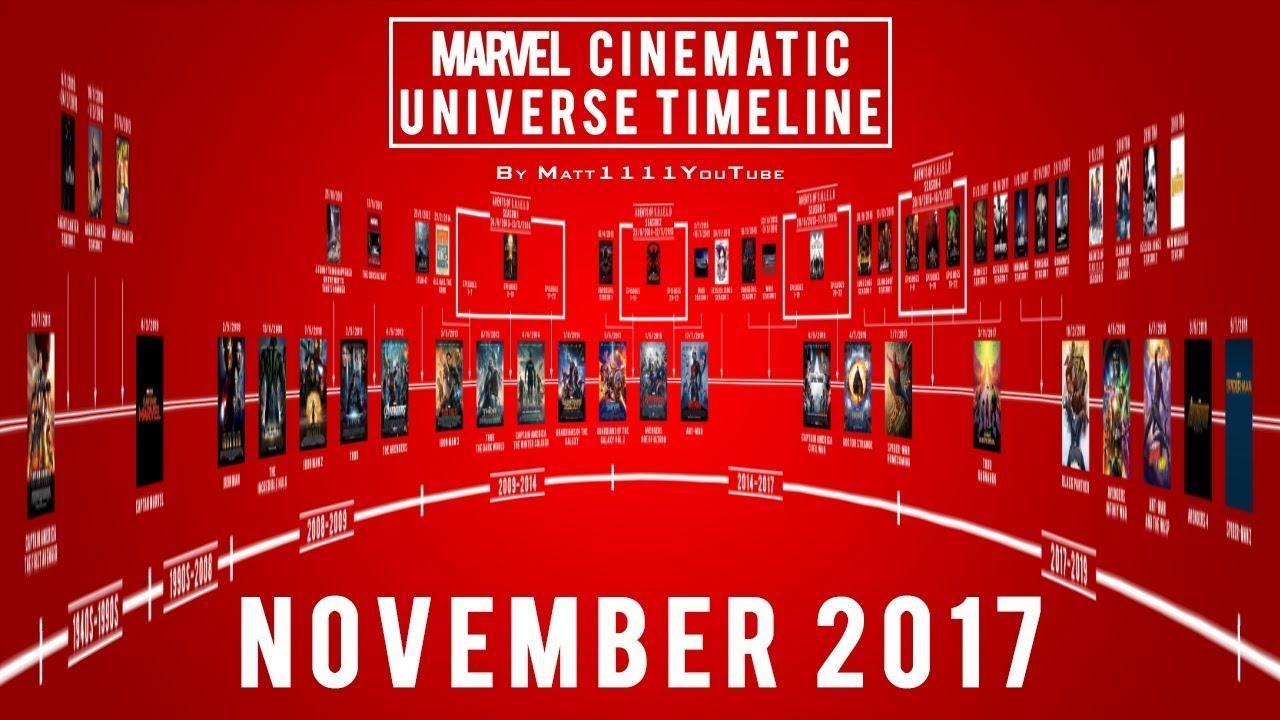 Marvel Cinematic Universe Timeline November 2017 Youtube