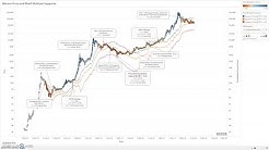 Bitcoin Price and Puell Multiple Z-Score Levels