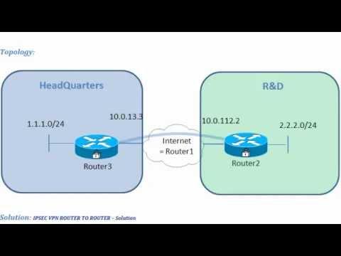 IPSEC VPN ROUTER TO ROUTER
