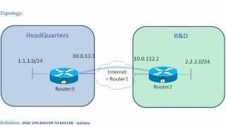 IPSEC VPN ROUTER TO ROUTER