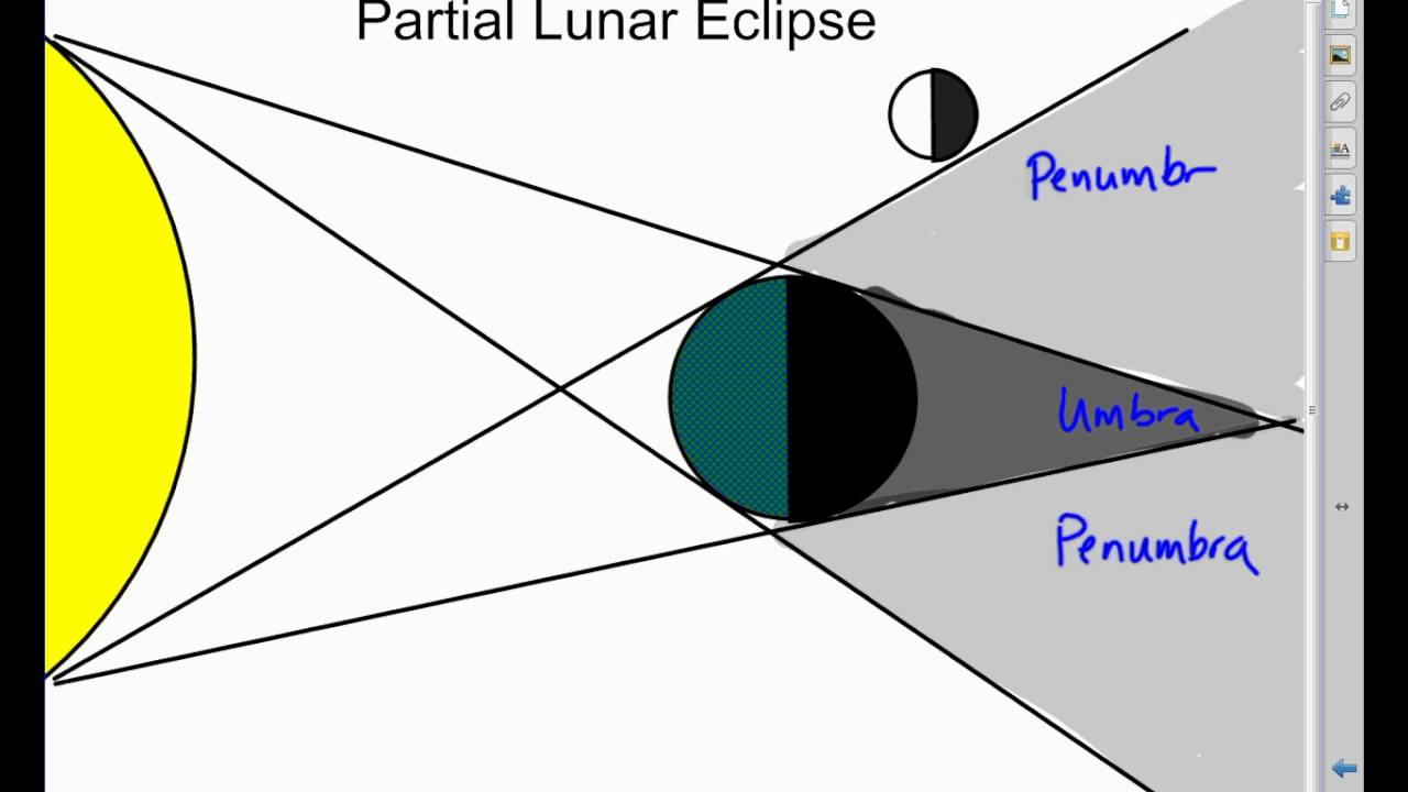 Rough lunar eclipse drawing video youtube rough lunar eclipse drawing video pooptronica Image collections