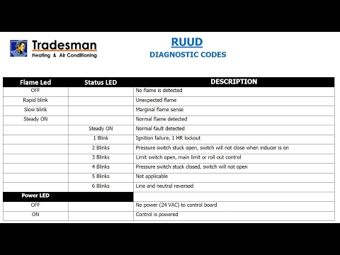 RUUD Diagnostic Fault Codes - YouTube on