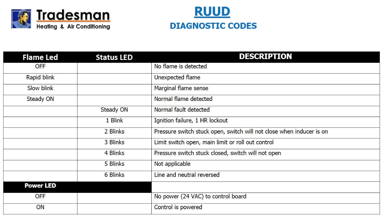 Ruud Diagnostic Fault Codes Youtube