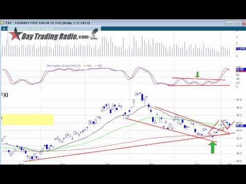 Trader Education and Stock Review by DayTraderRockStar