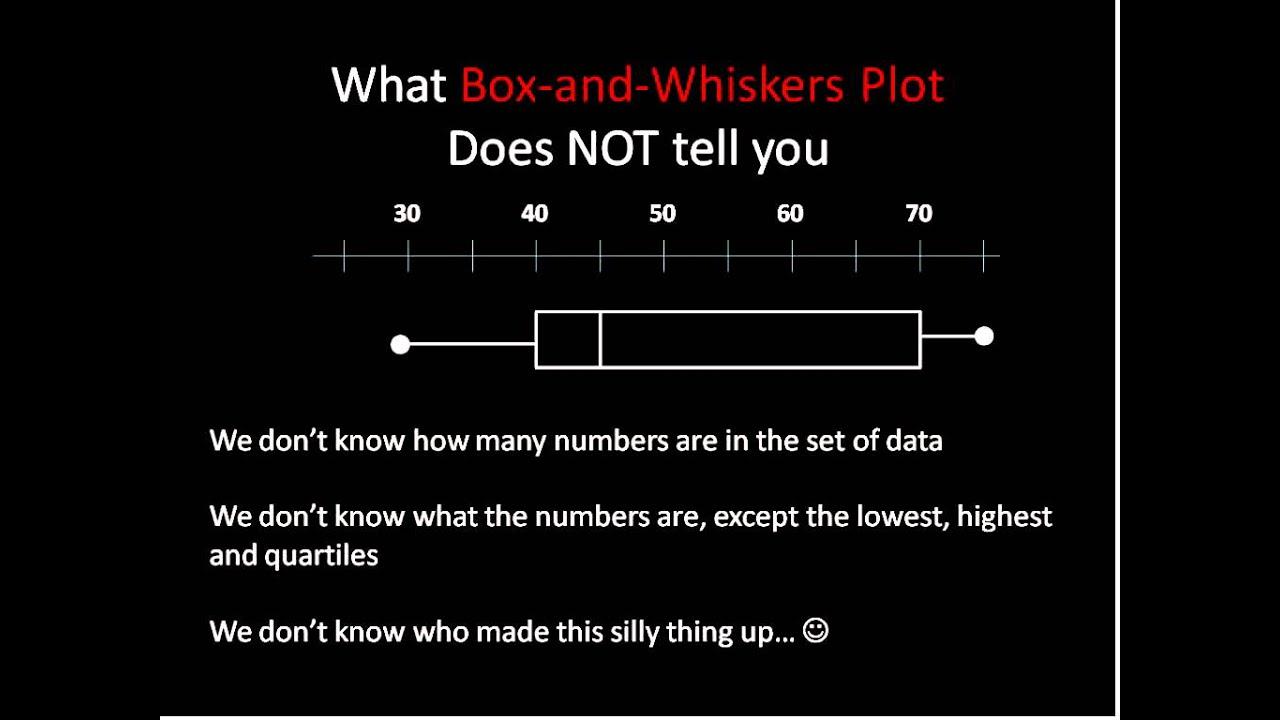 Box And Whisker Plots Simplifying Math