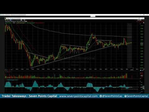 Seven Points Capital - Trader Takeaways 4.19.18