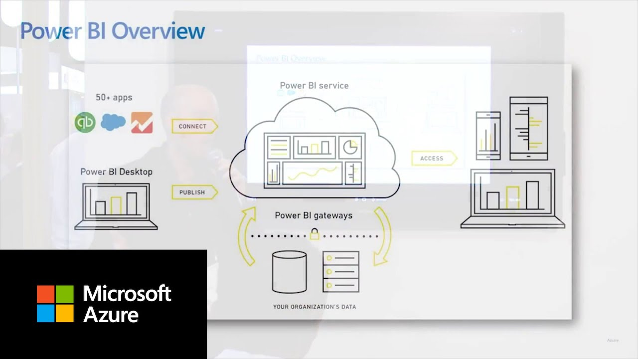 Powering insights for SAP data with Microsoft Power BI