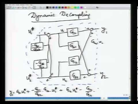 Mod-01 Lec-09 RGA and dynamic decoupling