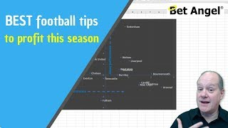 Betfair football betting & trading : What would have made money this season?