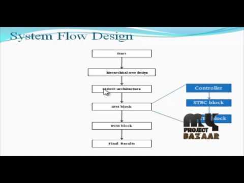 Final Year Projects 2015 | Toward an FPGA Hardware Implementation of the Alamouti