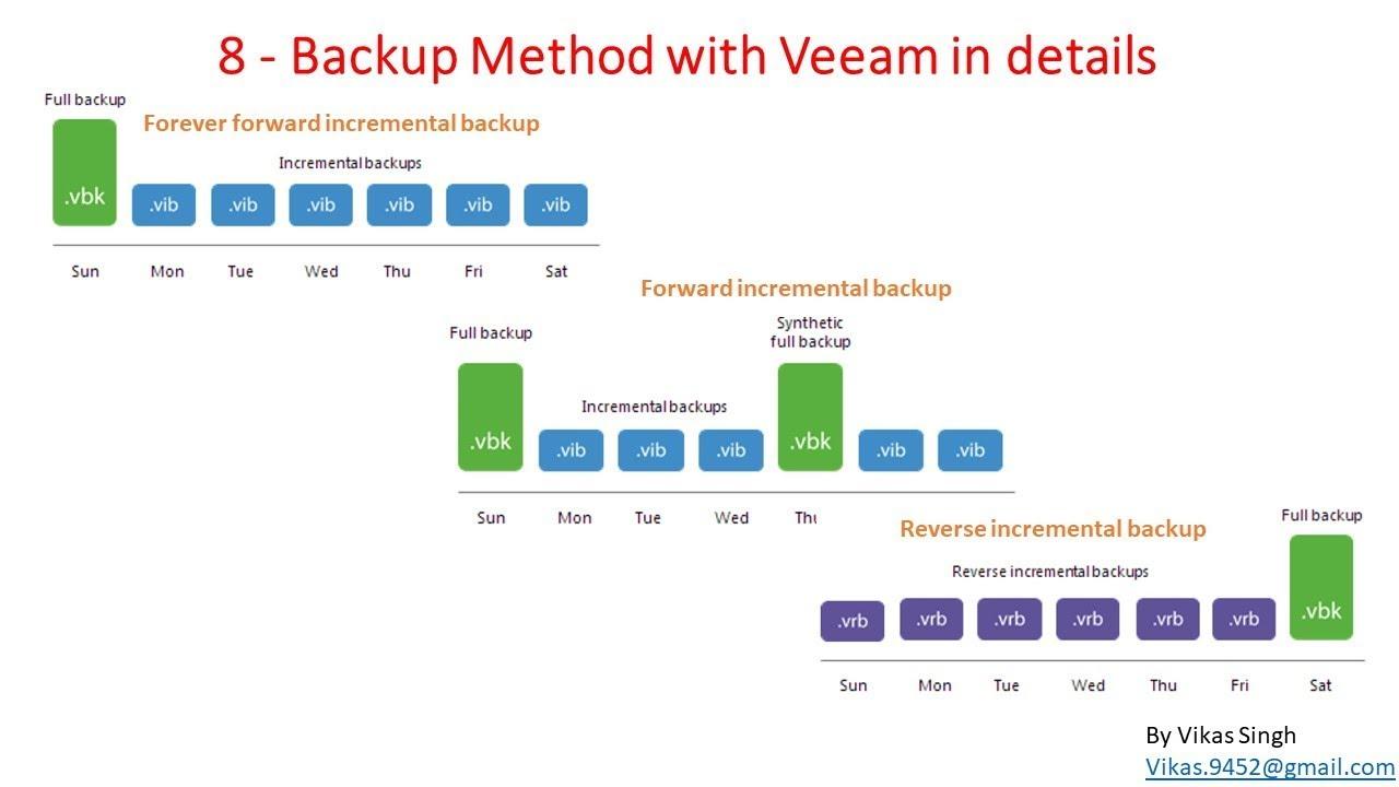 Veeam Advance Training   8 - Backup Method with Veeam in details