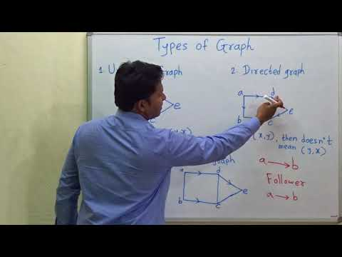 Types of Graph (Undirected , Directed , Mixed ) | Graph Theory #5