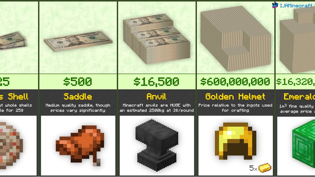 Minecraft Price Comparison (2020) YouTube
