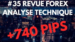REVUE FOREX ANALYSE TECHNIQUE #35 -15 Décembre 2018 MASTER FENG TRADING