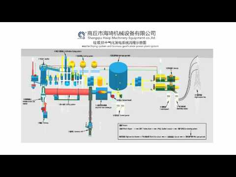 Working principle of Drying system and biomass gasification power plant system