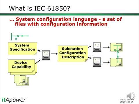 IEC 61850 Data Modeling Part1 - Triangle MicroWorks Inc.