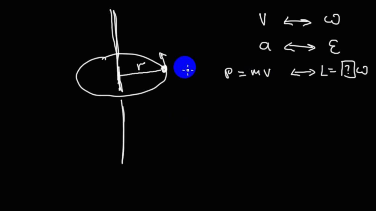 a study on the concept of moment of inertia on the idea of maxwells wheel A disk with a radius of 15 m whose moment of inertia is 34 kg 2 answers what constant torque, in the absence of friction, must be applied to a wheel to give it an angular velocity of 50 rad/s if it starts from rest and is accelerated for 10 s.