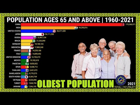 Top Countries With the Oldest Population