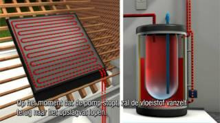 Hoe werkt een zonneboiler met leegloopsysteem?