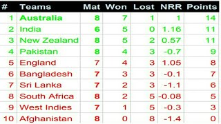 Today World Cup Cricket Points Table 30 June 2019. Icc Cricket World Cup Team Standings. AUS Wins