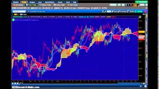 Forex Strategy - Sell Order in Think or Swim