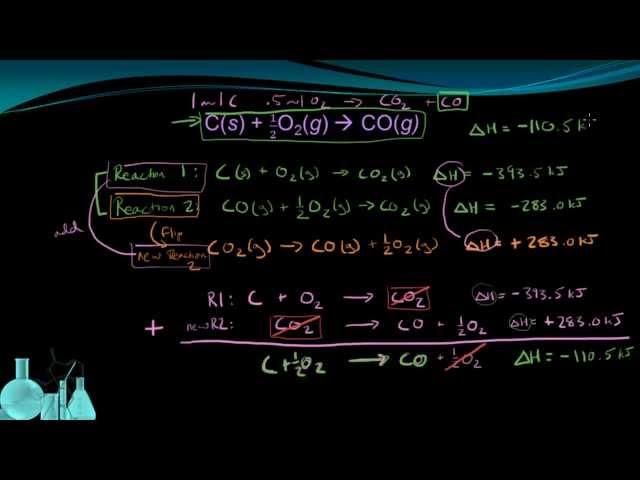 Chemistry 10.7b Hesss Law of Heat Summation