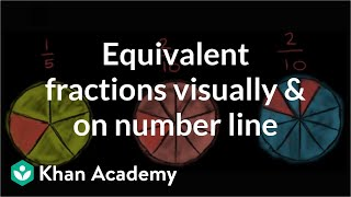 Equivalent fractions visually and on number line