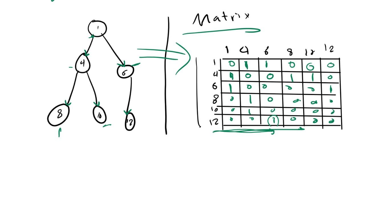 35- Graph Representation with Matrix vs Adjacency list|| تمثيل