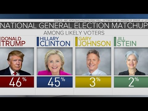 Donald Trump gains edge in latest poll