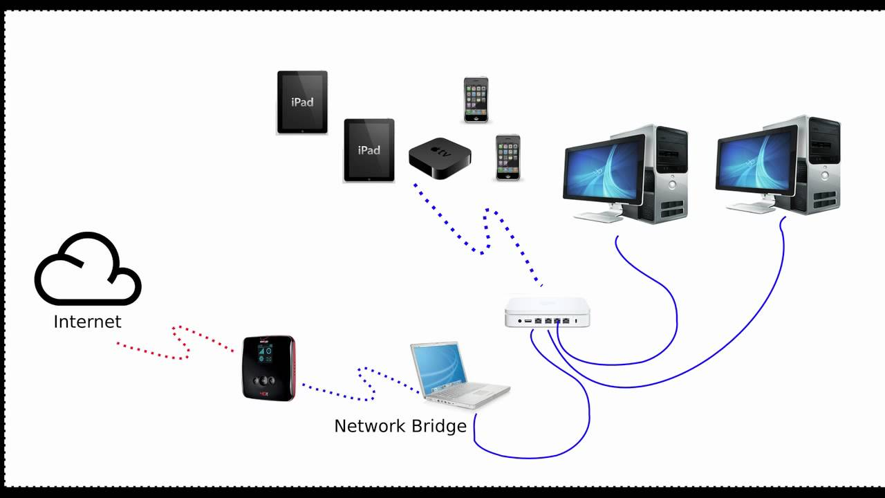 verizon jetpack how to create a network bridge to share the verizon wireless home network diagram [ 1280 x 720 Pixel ]