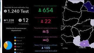 COVID 19: Son 811 los casos positivos, 654 personas recuperadas y 5 en CTI