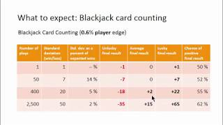 Gambling Streaks and the Standard Deviation, Part 4: Blackjack Card Counting