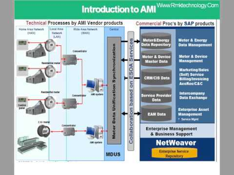 Introduction to Smart Metering