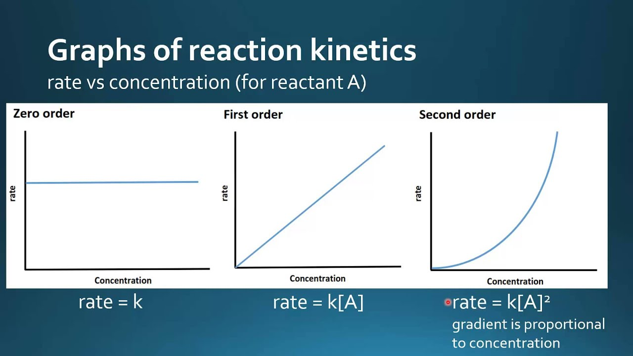order of reaction A first order reaction depends on the concentration of only one reactant (a unimolecular reaction) other reactants can be present, but each will be zero order.
