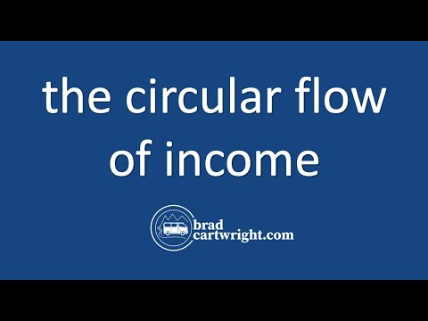 Fundamentals of Macroeconomics Series:  The Circular Flow Model